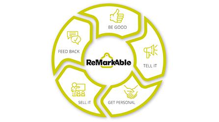 ReMarkAble_Blog_Uitgelichte-Afbeelding_Marc_Kringloopcommunicatie