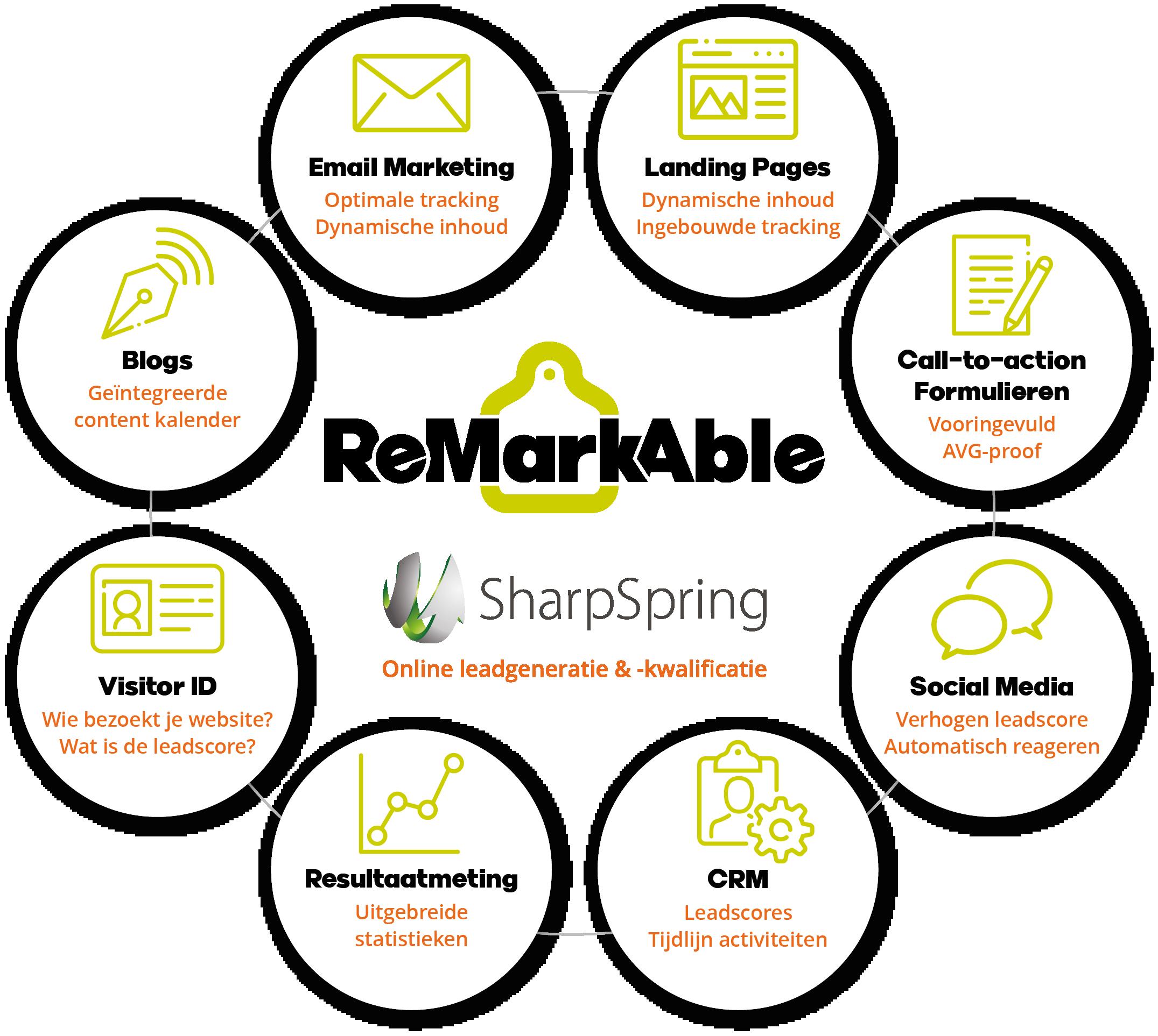 SharpSpring ReMarkAble Communicatie